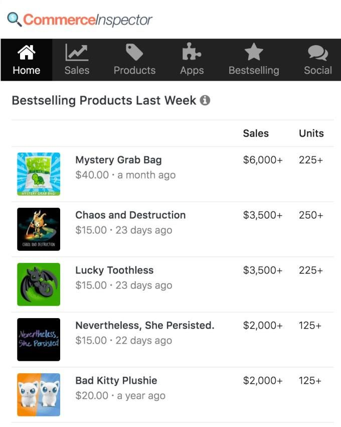shopify inspector bestselling products