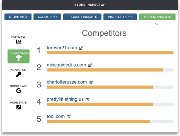 Intelligynce Shopify Store Inspector traffic competitors