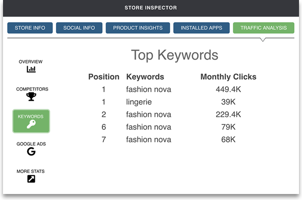 Intelligynce Shopify Store Inspector keywords